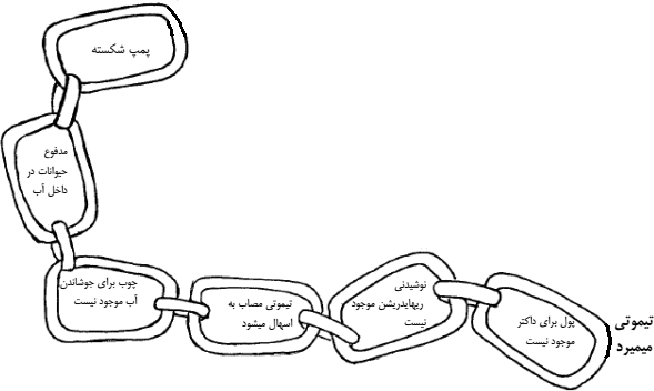 illustration of the below: chain links.