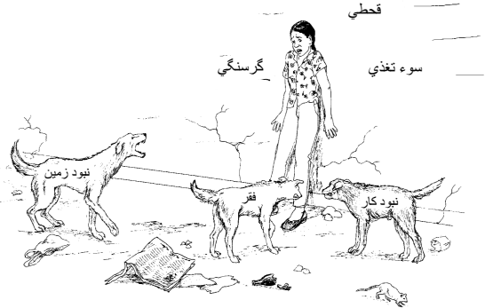"A woman standing against a wall on which is written, ""Hunger,""""Famine,""and ""Malnutrition"" is menaced by 3 dogs labelled ""No land,"" ""Poverty,""and ""No Jobs."""