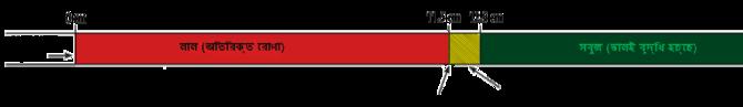 শিশুর বাহু পরিমাপের জন্য একটি ফালি পরিমাপক যাতে ১১.৫ সেন্টিমিটার পর্যন্ত 'অতিরিক্ত রোগা', ১১.৫ থেকে ১২.৫ সেন্টিমিটার পর্যন্ত 'বিপদচিহ্ন' এবং ১২.৫ সেন্টিমিটারে উপরে 'ভাল বৃদ্ধি হচ্ছে' লেখা দেখা যাচ্ছে