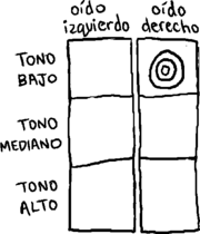 Una tabla con 3 secciónes para cada oído (tono bajo, tono mediano y tono alto) y una marca de tres círculos en solo una sección.